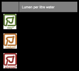 Lumen per liter