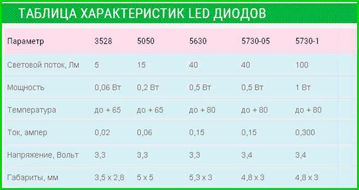 xarakteristiki-svetodiodov-tablica.jpg