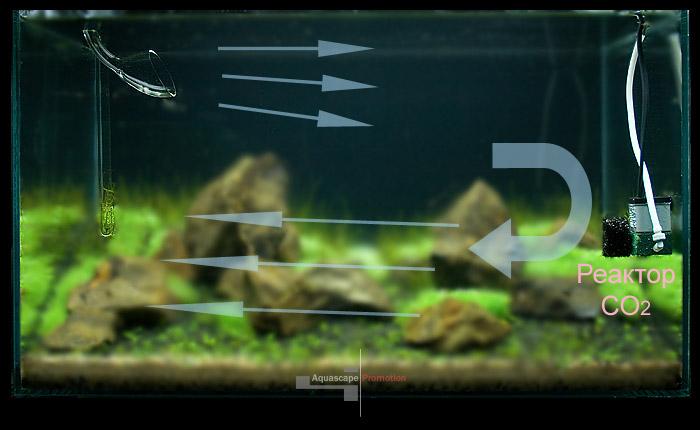циркуляция воды в аквариуме